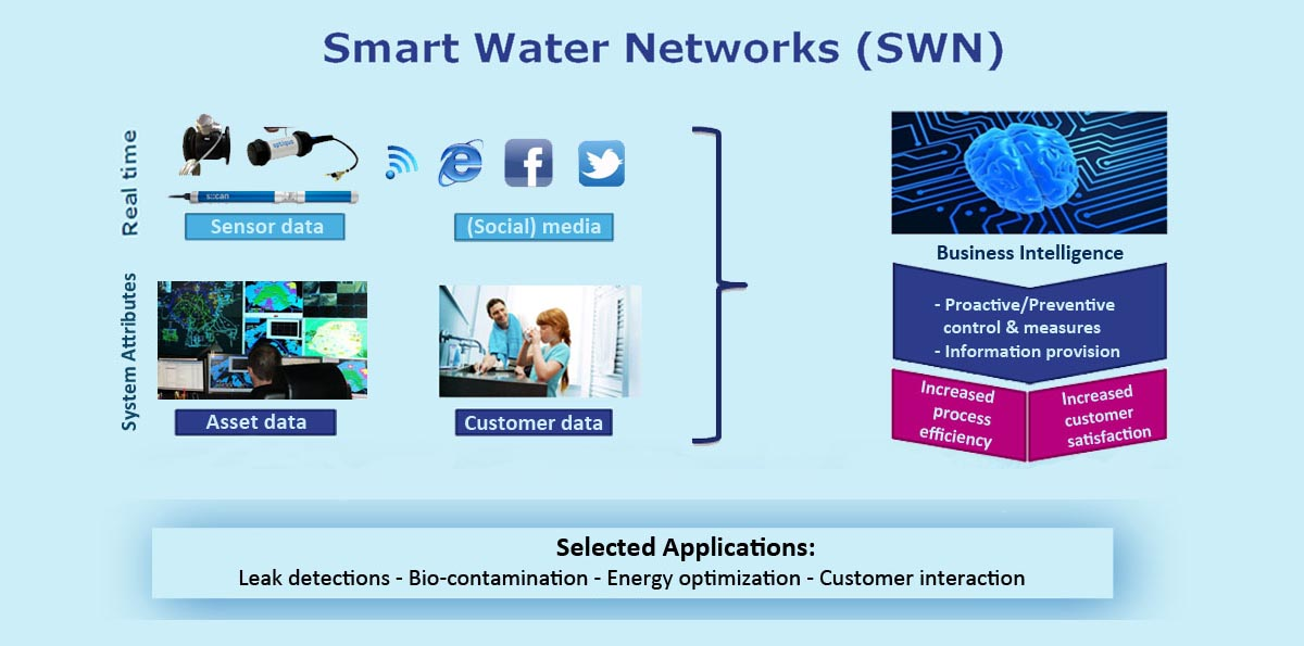 SWN Applications